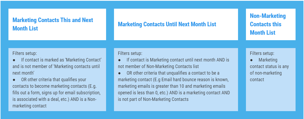 Marketing Contacts lists table