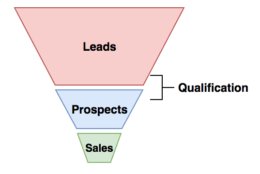 8 Lead Scoring and Lead Qualification Best Practices